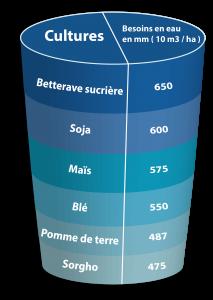 Tableau_besoins_eau_maïs_web