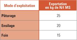 exportation prairies