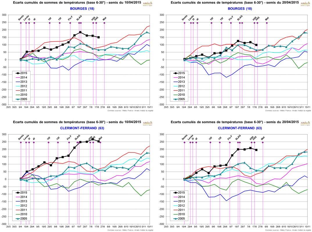 Ecarts cumulés de sommes de températures (base 6-30°) – pour différentes dates de semis02