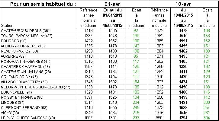 Cumuls de degrés-jours (en °C seuils 6-30) pour des semis du 1er avril et du 10 avril