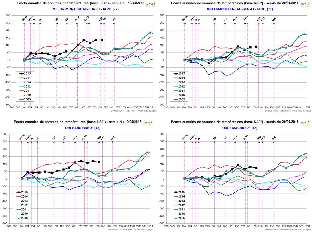 Ecarts cumulés de sommes de températures (base 6-30°) – pour différentes dates de semis01