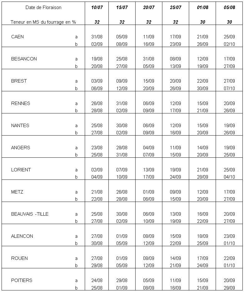 estimation des dates de maturité