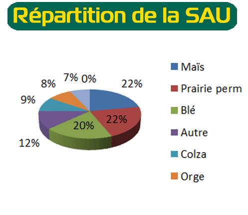 repartition de la SAU