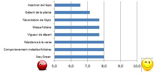 graph arvalis