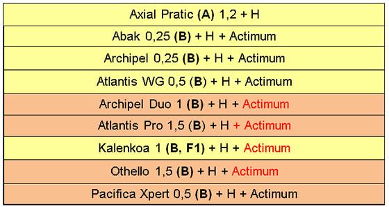 En rouge: les formulations OD, non cautionnées avec Actimum.Fond de case orangé: spécialités interdites sur parcelles drainées à plus de 45% d'argile.