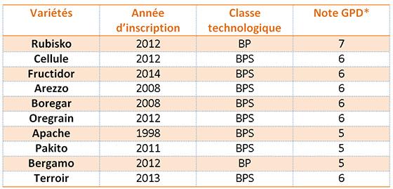 Source: FranceAgriMer / ARVALIS – Institut du végétal