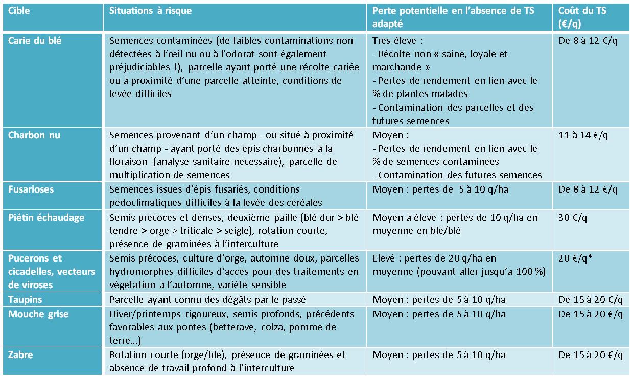 Cliquez sur l'image pour l'agrandir *en l'absence de traitement de semences, des dépenses de 3 à 20€/ha d'insecticides en végétation peuvent être nécessaires