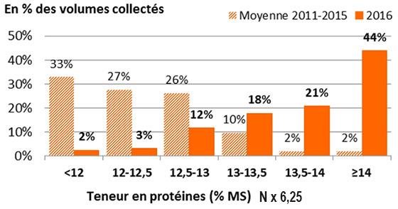 Source: FranceAgriMer / Enquête qualité collecteurs 2016