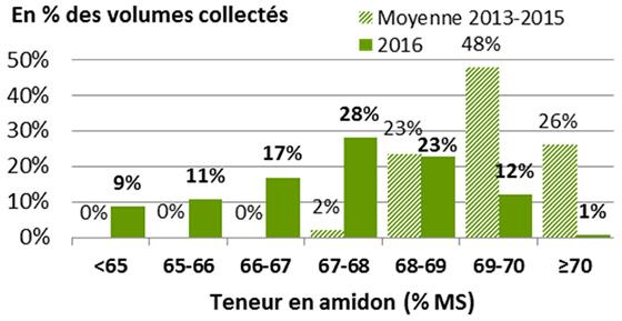 Source : FranceAgriMer / ARVALIS – Institut du végétal / Enquête qualité collecteurs 2016