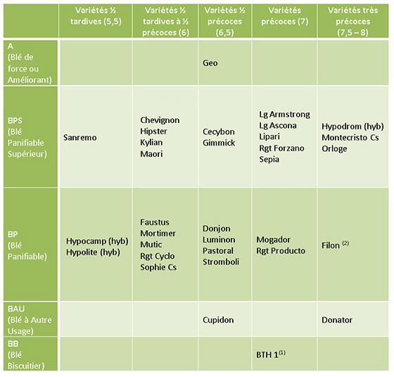 (1) BTH 1: variété proposée à l'inscription au catalogue mais en attente de l'approbation de sa dénomination par les services concernés (2) Filon inscrit BPS en zone sud et BP en zone Nord.