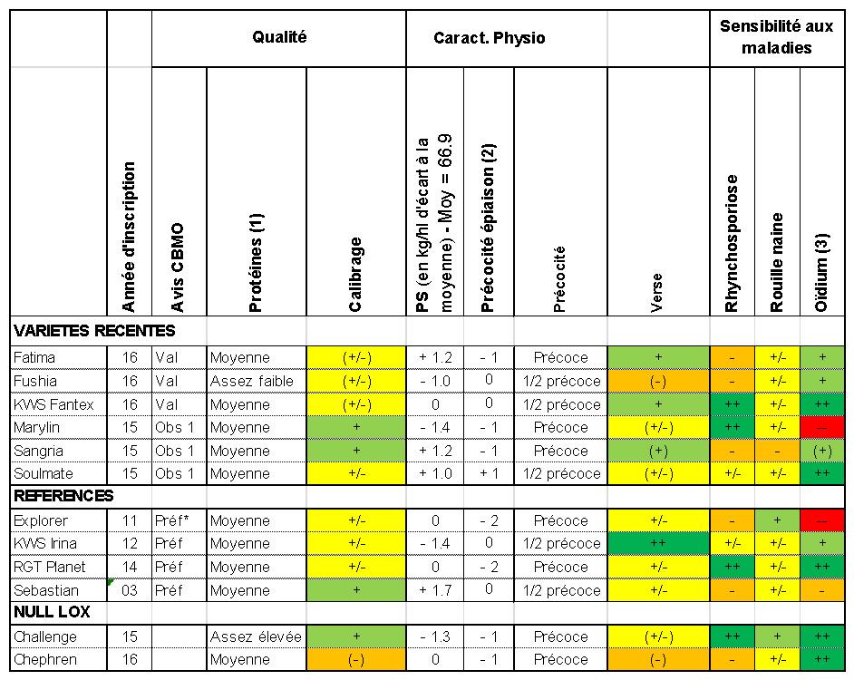 Cliquez sur l'image pour l'agrandir (1): écart à la droite protéines/rendement ; (2) : en jours d'écart ; (3) : les évolutions de race peuvent modifier les comportements des variétés. Indications entre parenthèses: résultats à confirmer. Maladies, Verse et Calibrage : -- : très défavorable ; - : défavorable ; +/- : moyen ; + : favorable ; ++ : très favorable.